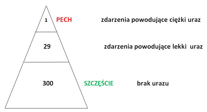pech-szczescie