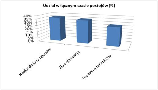 wykres-2
