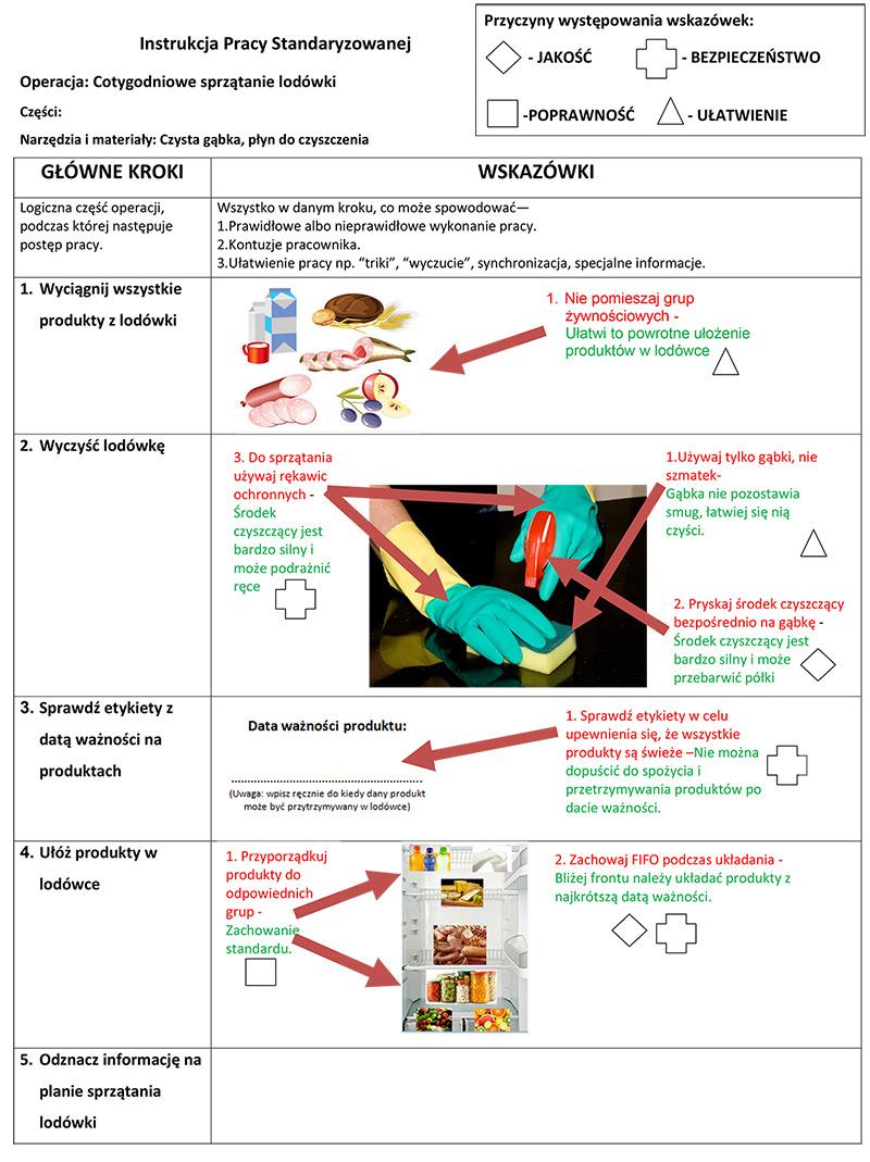 System 5S w lodówce - praktyczne wdrożenie Lean w domu