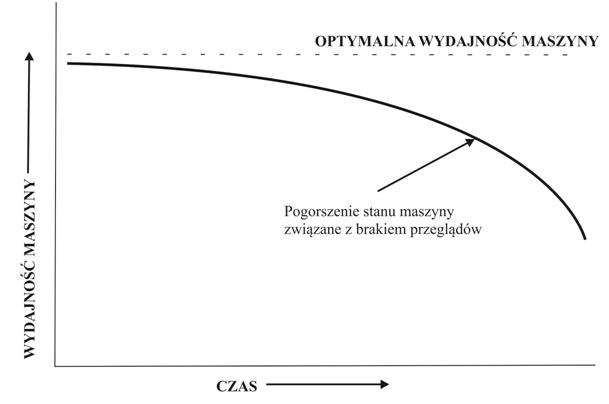wykres-spadek-efektywnosci