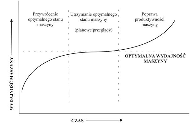 wykres-wzorst-efektywnosci