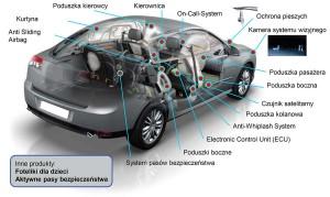Autoliv - portfolio produktów