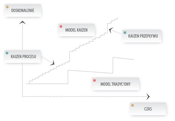 Model Tradycyjny vs Model Kaizen