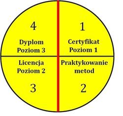 Poziomy certyfikacji w Lean HR