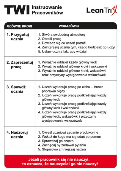 Metoda szkolenia TWI